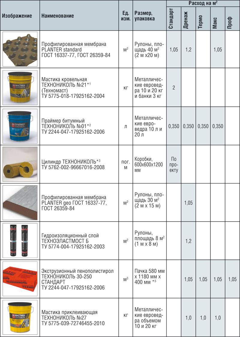 Таблица цен строительных работ