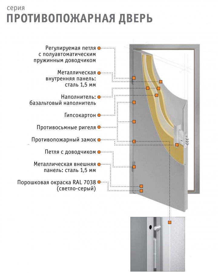 двери стальные класс огнестойкости
