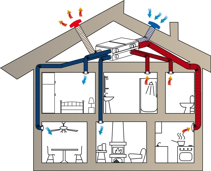 Вентиляция в частном доме как сделать правильно