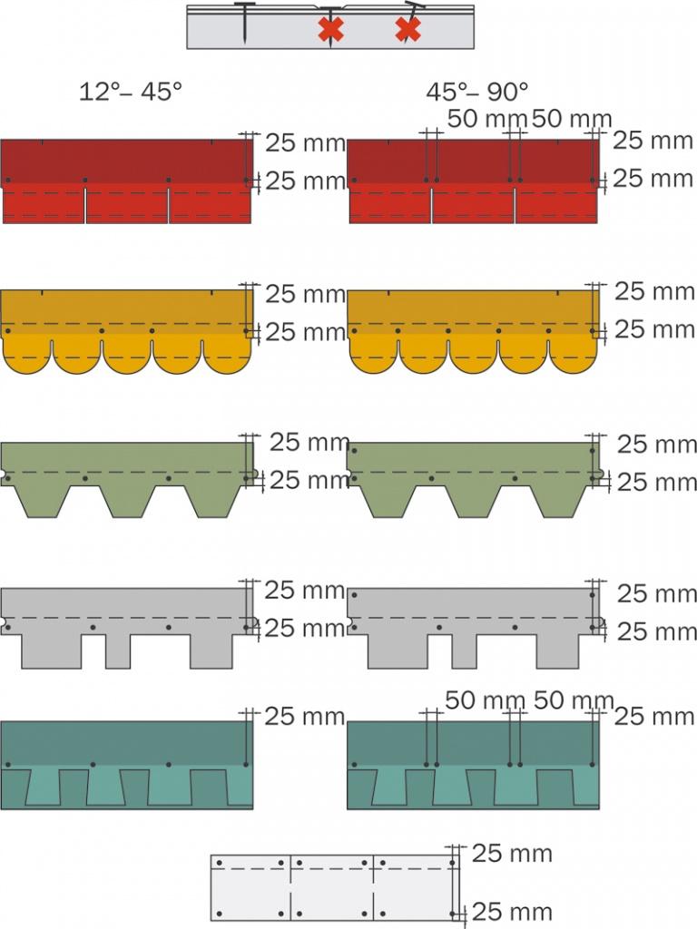 Техническая характеристика обмазочная гидроизоляция лахта