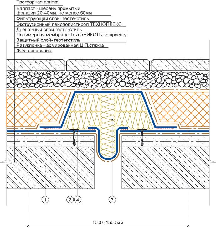 Гидроизоляция цена mapelastic